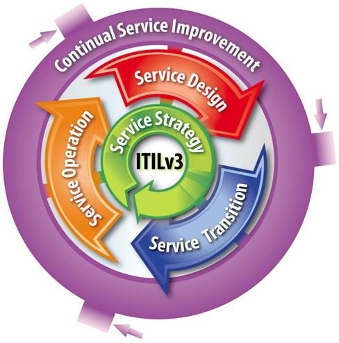 Marco de trabajo ITIL